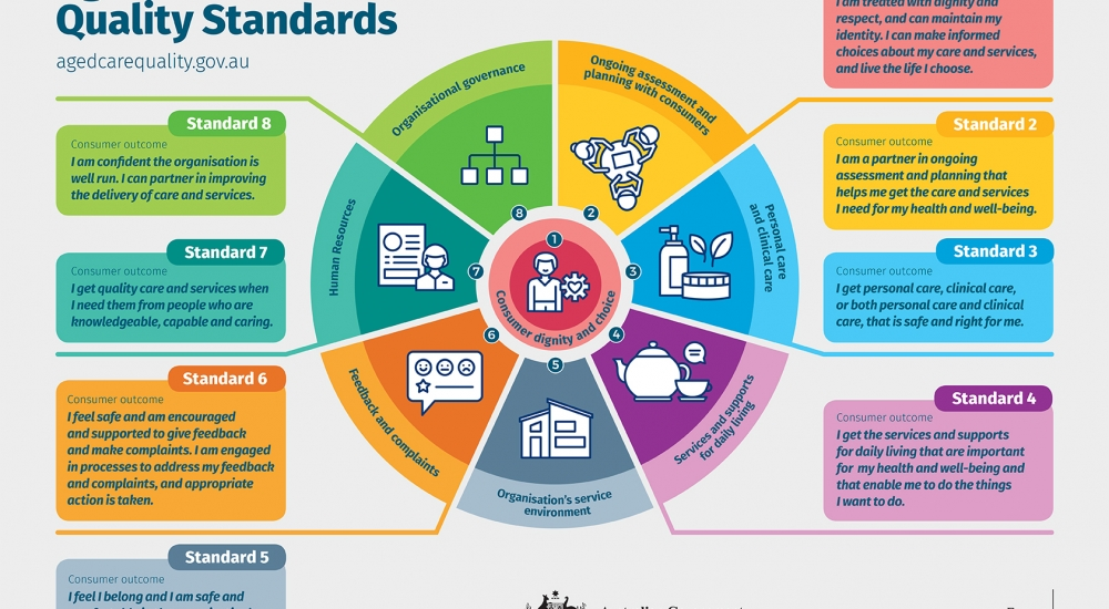 New Aged Care Standards_low
