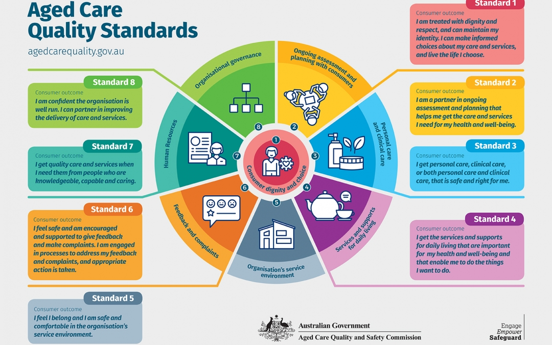 The New Aged Care Quality Standards